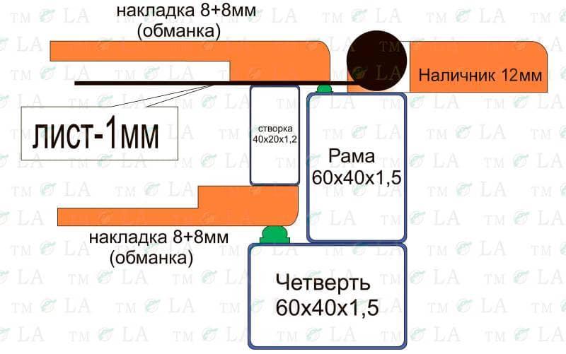 Двери серии УКР Премиум